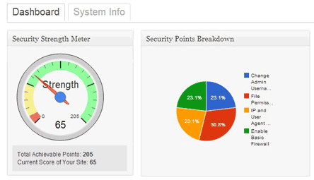 security-points-score-system