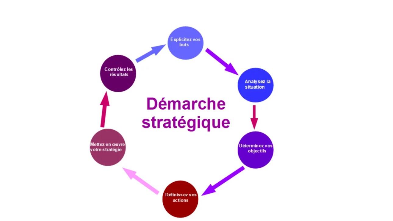 démarche stratégique