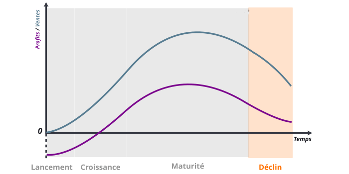 phase de déclin