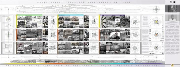 Формирование городской цивилизации на Урале