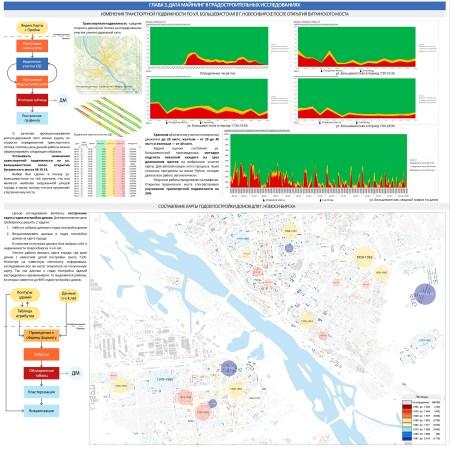 Дата майнинг в градостроительных исследованиях на примере Новосибирска