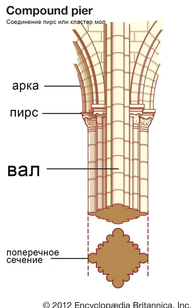 Соединение пирс или кластер мол