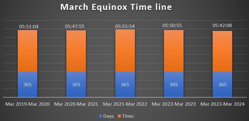 March Equinox Time-line for next 4 years.