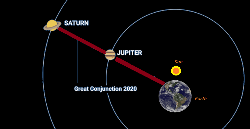 Great Conjuntion of Jupiter and Saturn
