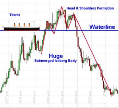 titanic-iceberg-stocks-charts-trading-graph-art-satire-comedy-humor