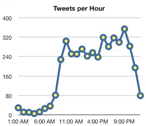 number of tweets per hour - it peaks around 8:30PM