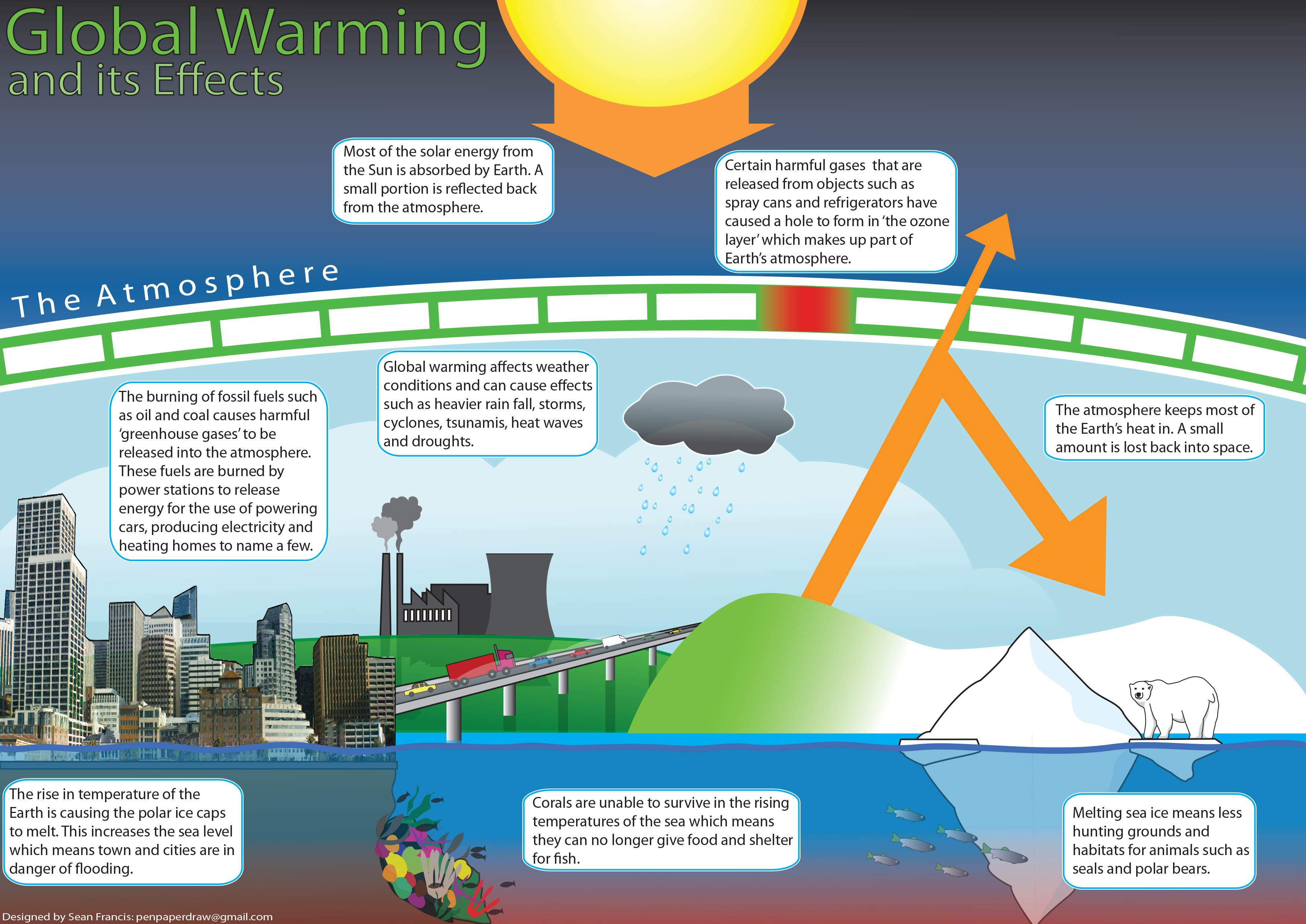 Children S Global Warming Educational Poster By Enzil On