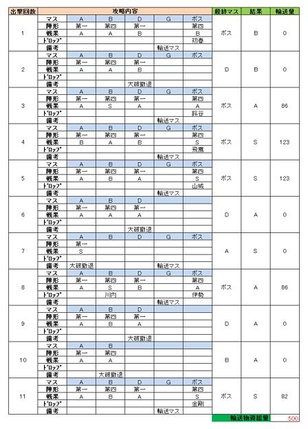 e3_出撃詳細