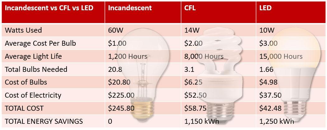 Compare Incandescent vs CFL vs LED