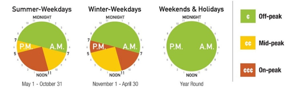 Time of Use Billing Chart Showing On-peak, Off-Peak, and Mid-peak hours