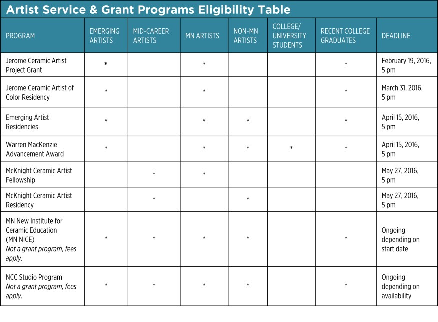 Eligibility table for NCC grants