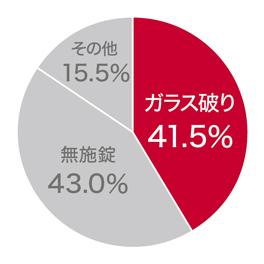 防犯円グラフ