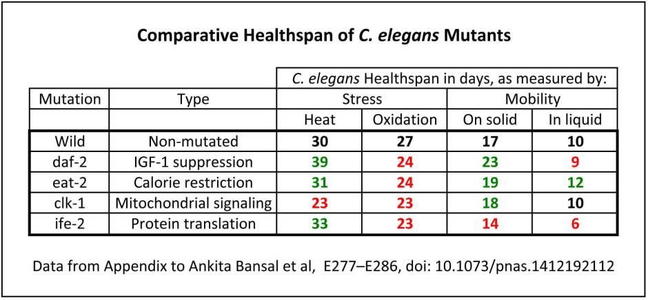 Healthspan, lifespan in C elegans