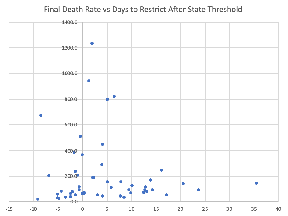 Death Rate per Days to Restrict