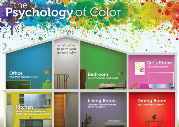 Right Colors for Your Home