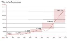 Gráfica sobre el incremento del valor de las propiedades desde 1970 hasta 2020