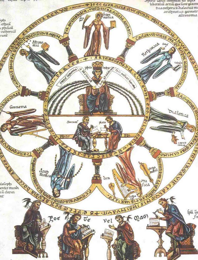 Ilustração de toda hierarquia de artes criada na Idade Média