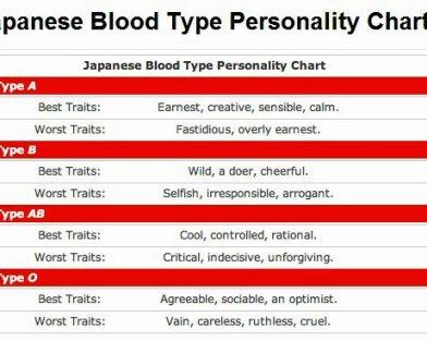 Pandangan Masyarakat Jepang Terhadap Golongan Darah