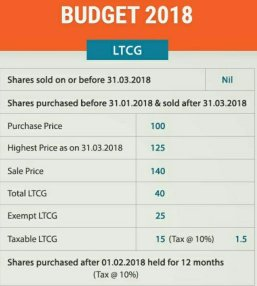Impact on Mutual Funds after Budget 2018. 1