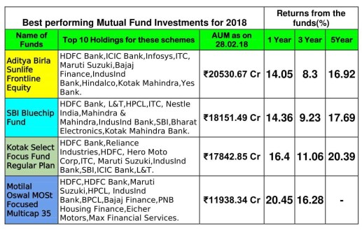 Best performing Mutual Fund Investments for 2018