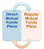Online mutual fund investments in direct plans