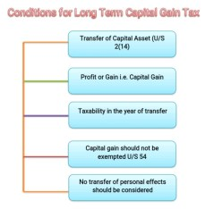 Conditions for Long Term Capital Gain Tax