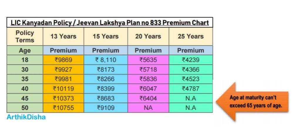 LIC Kanyadan Policy premium chart