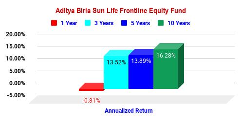 Aditya Birla Sun Life Frontline Equity Fund
