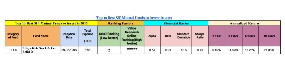 Top 10 Best SIP Mutual Funds to invest in 2019 8