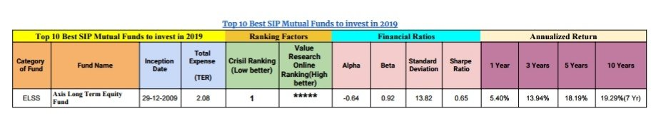 Top 10 Best SIP Mutual Funds to invest in 2019 7