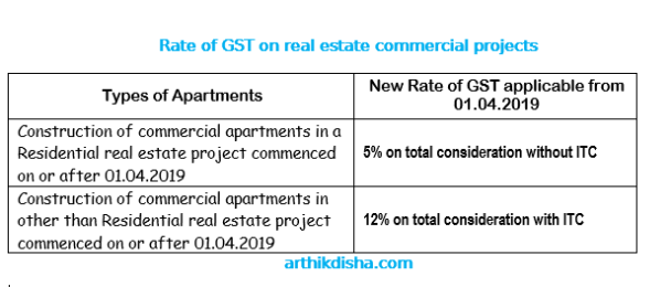 Rate of GST on real estate commercial apartments