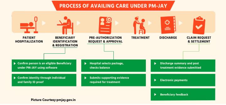 Ayushman Bharat Scheme- Care process under PM JAY