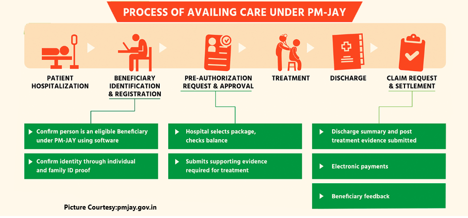 Ayushman Bharat Scheme- Care process under PM JAY