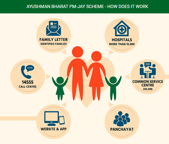 Ayushman Bharat Scheme-How does it work
