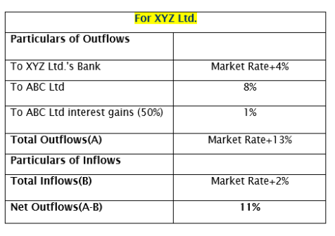 Interest Rate Swap -XYZ Ltd