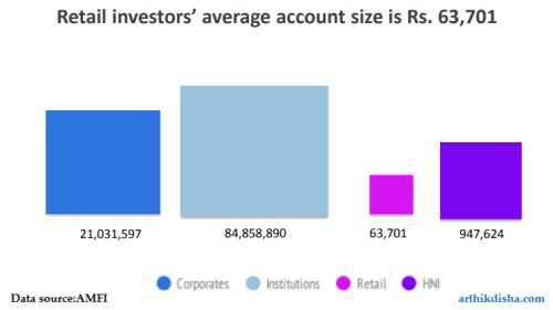 MF Retail investors average per account investment