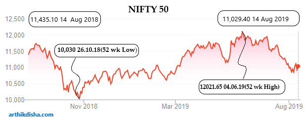 NIFTY 50 Analysis- Indian Mutual Fund Industry