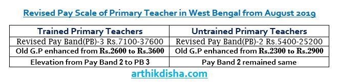 West Bengal Primary Teacher Salary