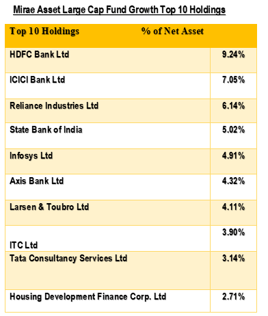 Mirae Asset Large Cap Fund Growth Top 10 Holdings-ArthikDisha