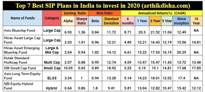 Top 7 Best SIP plans in India  to invest in 2020 -Analysis