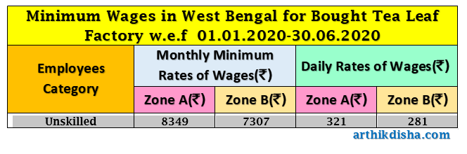 Minimum Wages in West Bengal for Bought Tea Leaf Factory