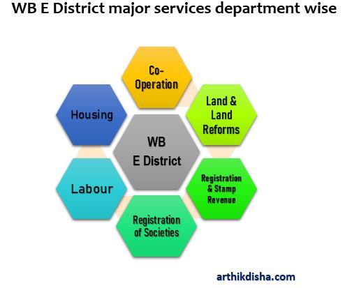 WB E District major services-ArthikDisha