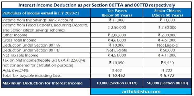 Interest Income Deduction as per Section 80TTA and 80TTB-ArthikDisha