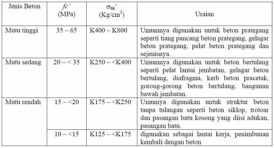 Berdasarkan Departemen PU