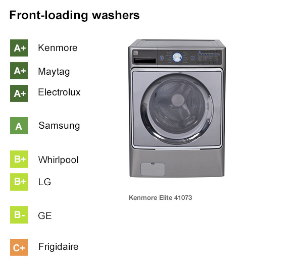 Whirlpool Vs Samsung Front Load Washer Bindu Bhatia Astrology