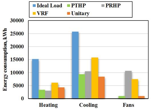 A Comparative Study of Energy Consumption for Residential ...