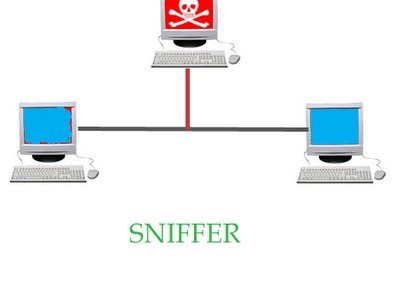 What are Sniffers?