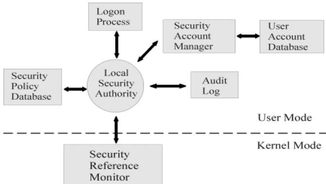 Security Architecture of Windows