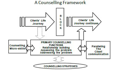 A Counselling Framework
