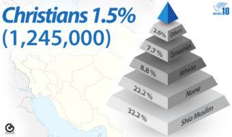 یک نظرسنجی: یک میلیون شهروند مسیحی در ایران